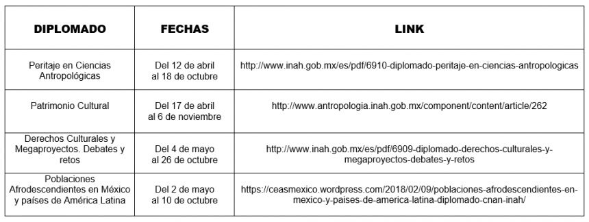 Diplomados del Instituto Nacional de Antropología e Historia